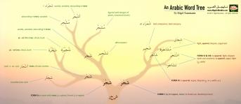 An Arabic Word Tree Poster by Nigel of Arabia