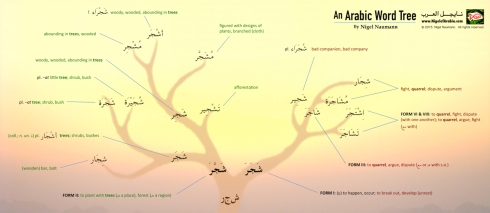 An Arabic Word Tree Poster by Nigel of Arabia