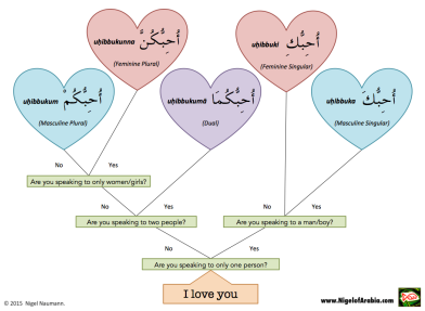How to say I love you by Nigel of Arabia
