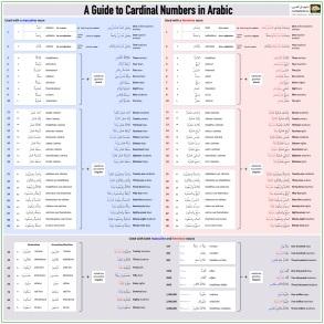Numbers in Arabic Poster by Nigel of Arabia