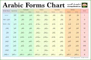 Arabic Forms Chart by Nigel of Arabia