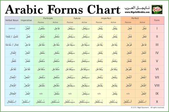Forms Nigel Of Arabia